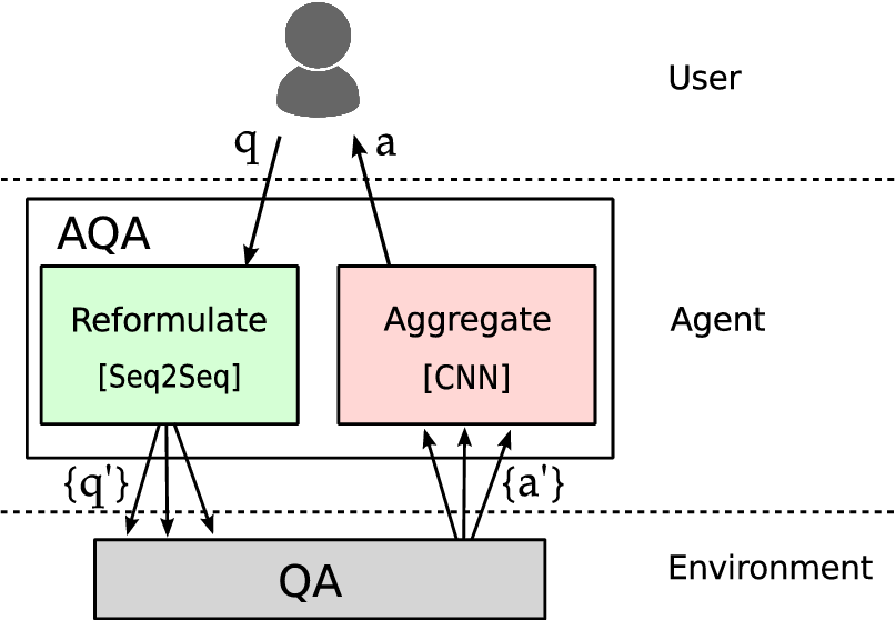Figure 1 for Ask the Right Questions: Active Question Reformulation with Reinforcement Learning