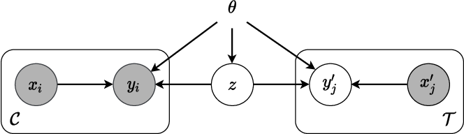 Figure 2 for Uncertainty in Neural Processes