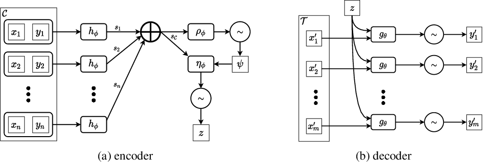 Figure 3 for Uncertainty in Neural Processes