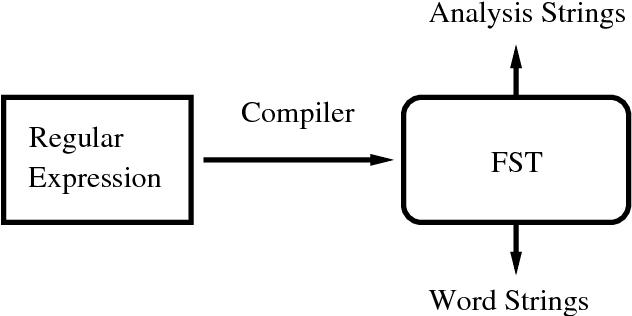 Figure 2 for Finite-State Non-Concatenative Morphotactics
