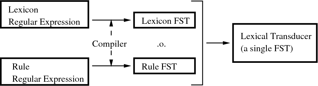Figure 3 for Finite-State Non-Concatenative Morphotactics