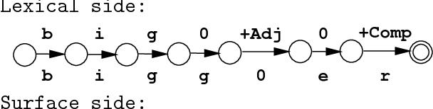 Figure 4 for Finite-State Non-Concatenative Morphotactics