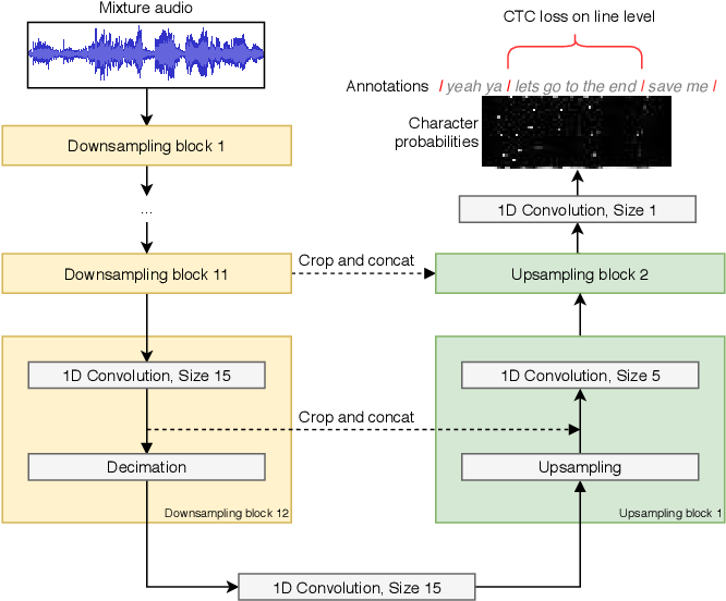 Figure 1 for End-to-end Lyrics Alignment for Polyphonic Music Using an Audio-to-Character Recognition Model