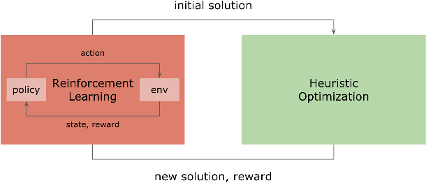 Figure 1 for Reinforcement Learning Driven Heuristic Optimization