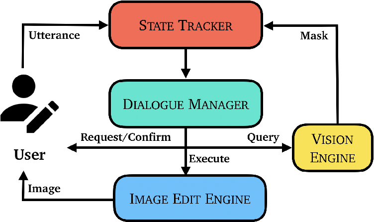Figure 1 for Adjusting Image Attributes of Localized Regions with Low-level Dialogue