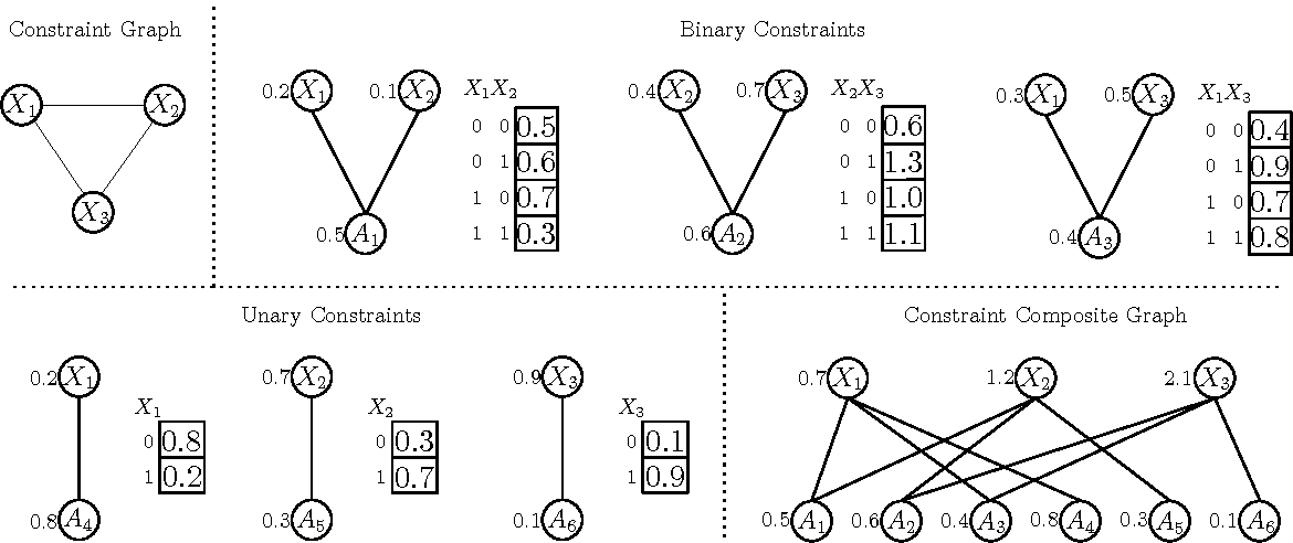 Figure 2 for Learning and Optimization with Submodular Functions