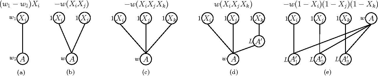 Figure 3 for Learning and Optimization with Submodular Functions