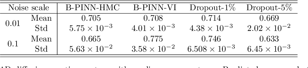 Figure 2 for B-PINNs: Bayesian Physics-Informed Neural Networks for Forward and Inverse PDE Problems with Noisy Data