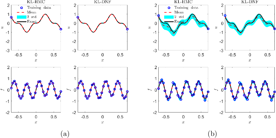 Figure 3 for B-PINNs: Bayesian Physics-Informed Neural Networks for Forward and Inverse PDE Problems with Noisy Data