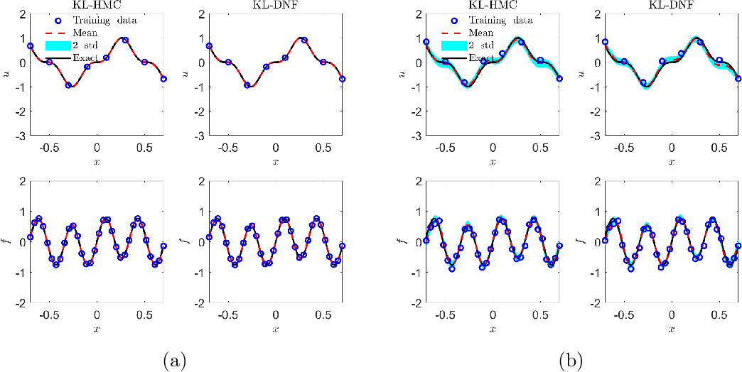 Figure 4 for B-PINNs: Bayesian Physics-Informed Neural Networks for Forward and Inverse PDE Problems with Noisy Data