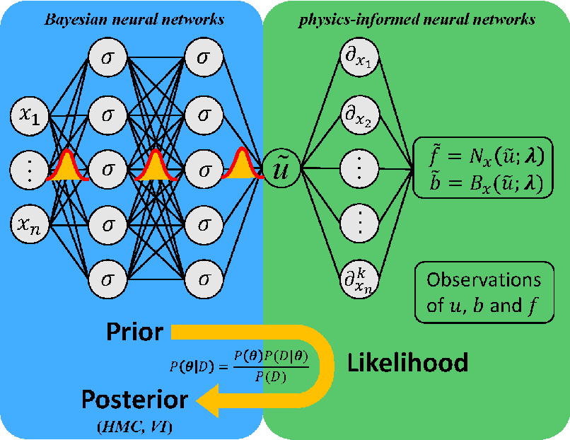 Figure 1 for B-PINNs: Bayesian Physics-Informed Neural Networks for Forward and Inverse PDE Problems with Noisy Data