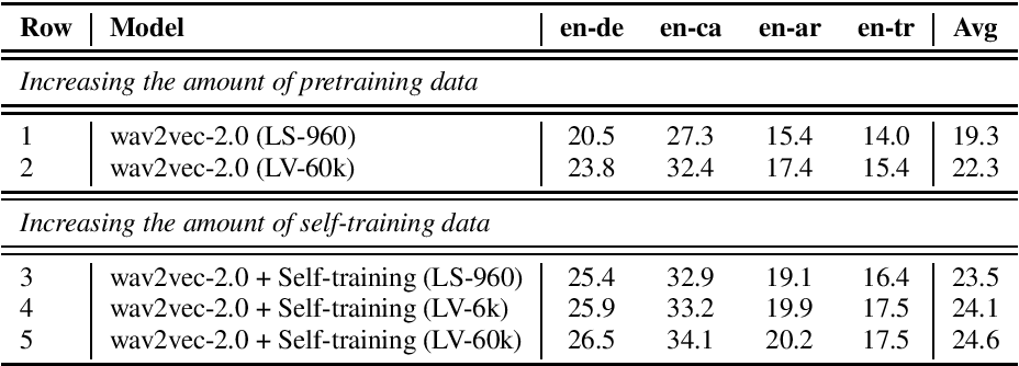 Figure 3 for Large-Scale Self- and Semi-Supervised Learning for Speech Translation