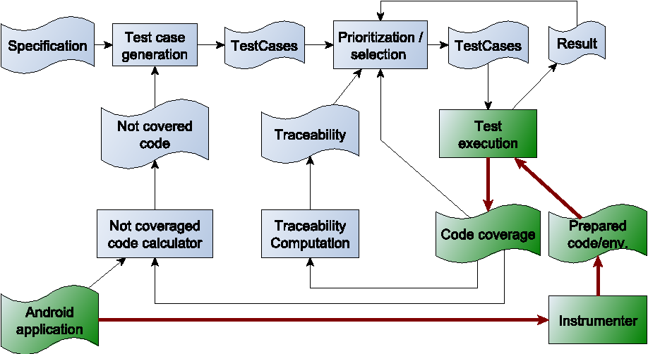 Figure 1 from Code Coverage Measurement Framework for