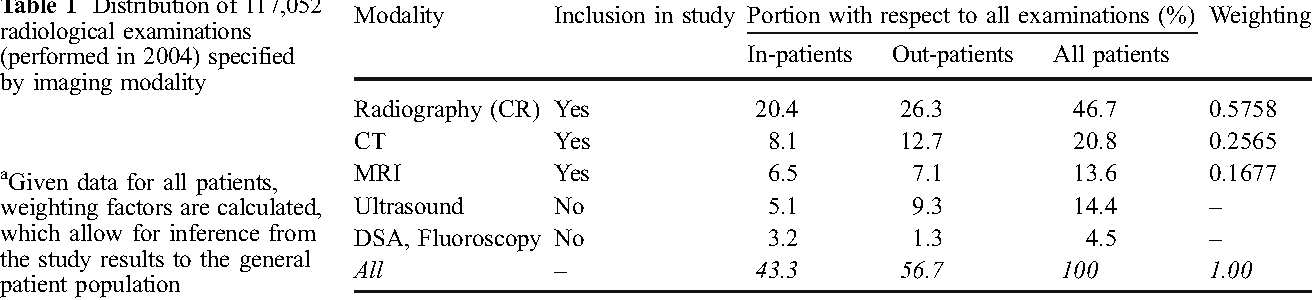 Table 1 Distribution of 117,052 radiological examinations (performed in 2004) specified by imaging modality