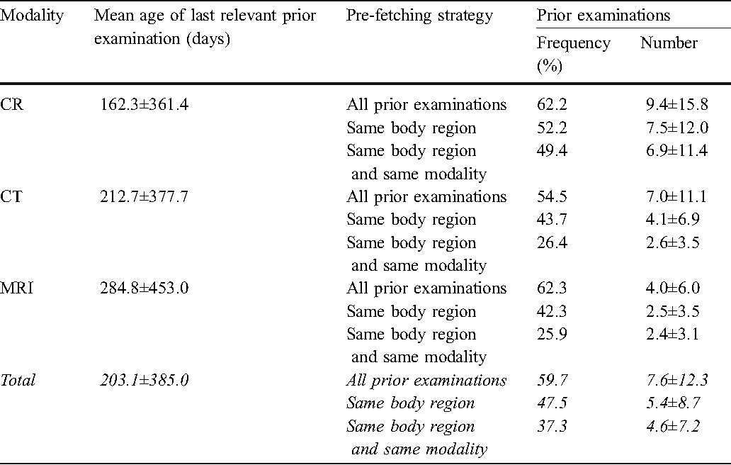 Table 2 Analysis of prior examinations. Inference to the main population (total) using weighting factors as shown in Table 1