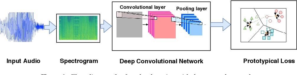 Figure 1 for Few Shot Speaker Recognition using Deep Neural Networks