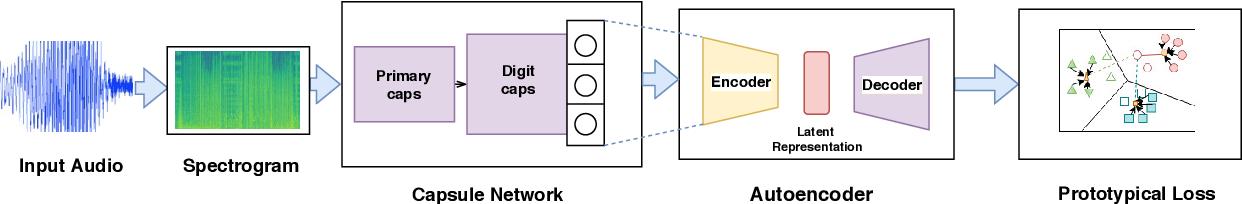 Figure 3 for Few Shot Speaker Recognition using Deep Neural Networks