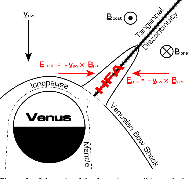 schematic of the formation conditions of a hot flow anomaly at venus,