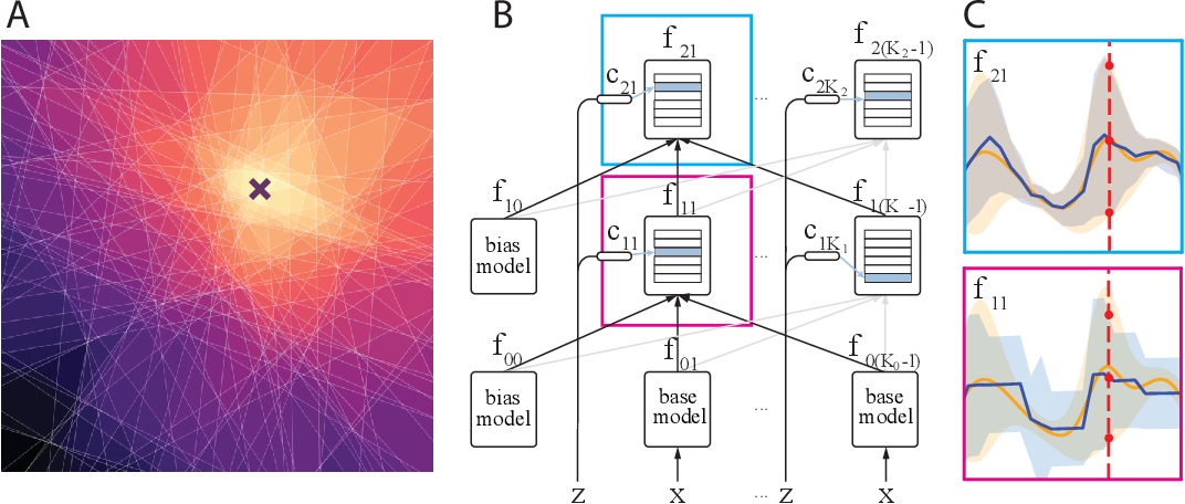 Figure 1 for Gaussian Gated Linear Networks