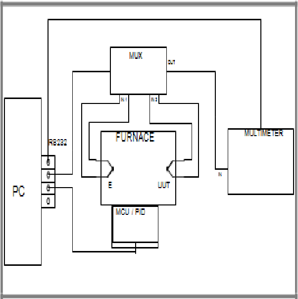 PDF] Measurement of thermometer using automated system