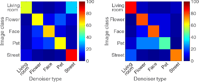 Figure 3 for Class-Aware Fully-Convolutional Gaussian and Poisson Denoising