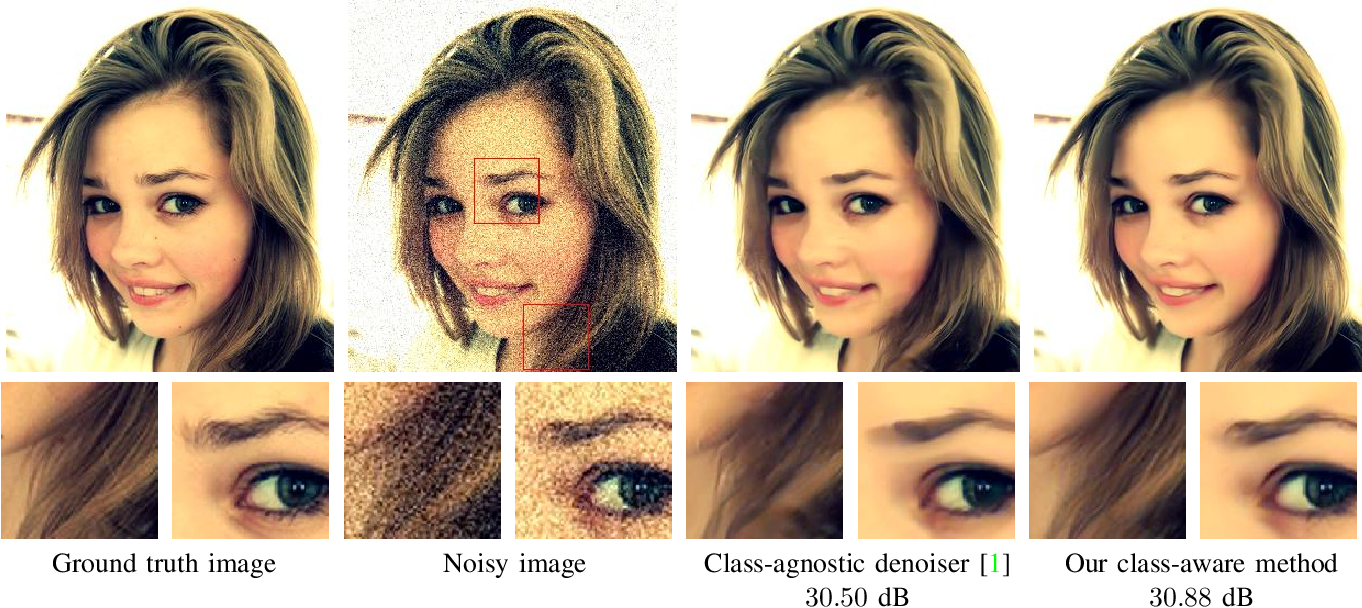 Figure 1 for Class-Aware Fully-Convolutional Gaussian and Poisson Denoising