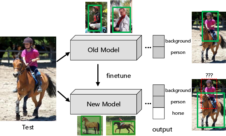 Figure 1 for Two-Level Residual Distillation based Triple Network for Incremental Object Detection