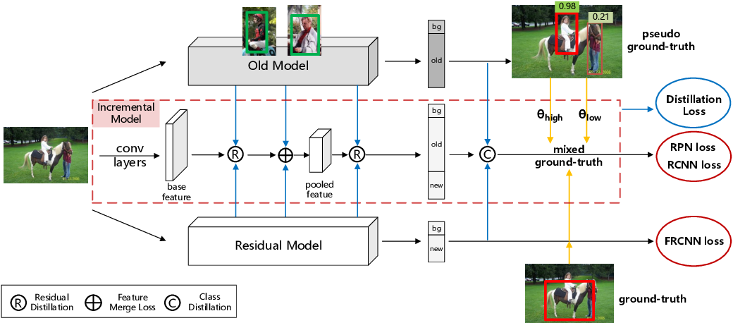Figure 3 for Two-Level Residual Distillation based Triple Network for Incremental Object Detection