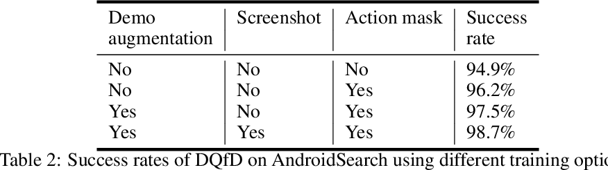 Figure 4 for Learning UI Navigation through Demonstrations composed of Macro Actions
