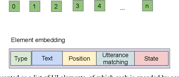 Figure 1 for Learning UI Navigation through Demonstrations composed of Macro Actions