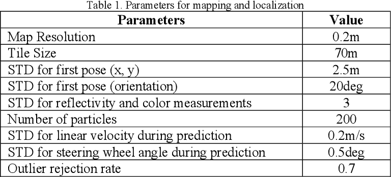 Figure 2 for What is the Best Grid-Map for Self-Driving Cars Localization? An Evaluation under Diverse Types of Illumination, Traffic, and Environment