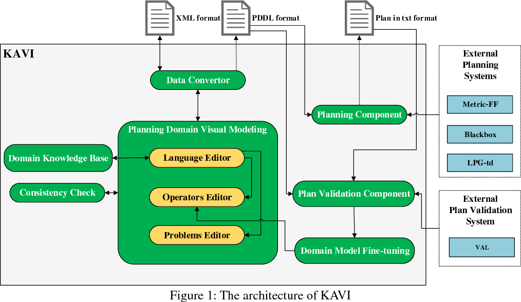 Figure 1 for An Integrated Development Environment for Planning Domain Modeling