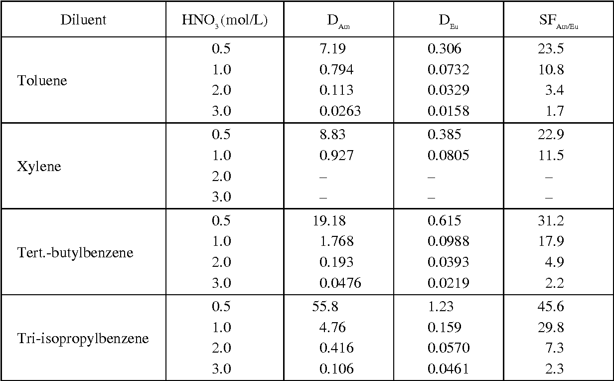 Table 2 From Actinidesiii Lanthanides Group Separation From Nitric