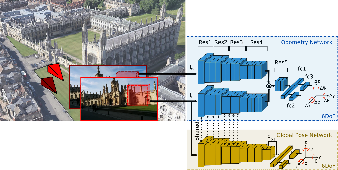 Figure 1 for Deep Auxiliary Learning for Visual Localization and Odometry