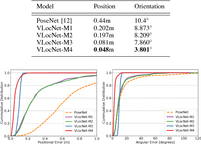 Figure 2 for Deep Auxiliary Learning for Visual Localization and Odometry