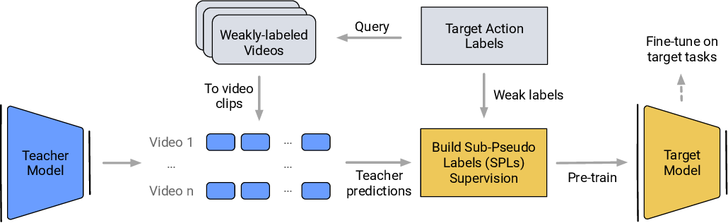 Figure 3 for Learning from Weakly-labeled Web Videos via Exploring Sub-Concepts