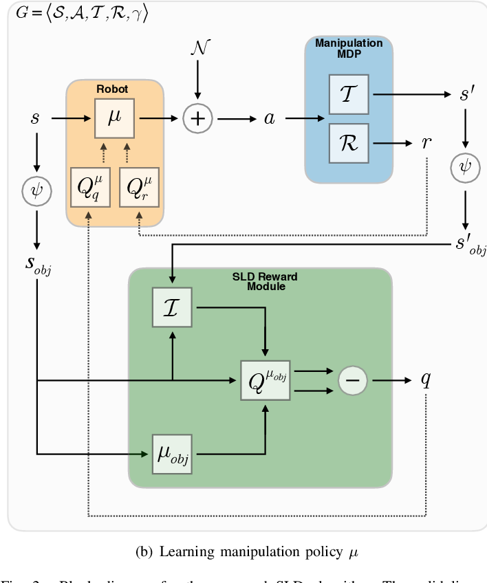 Figure 2 for Reinforcement Learning for Robotic Manipulation using Simulated Locomotion Demonstrations