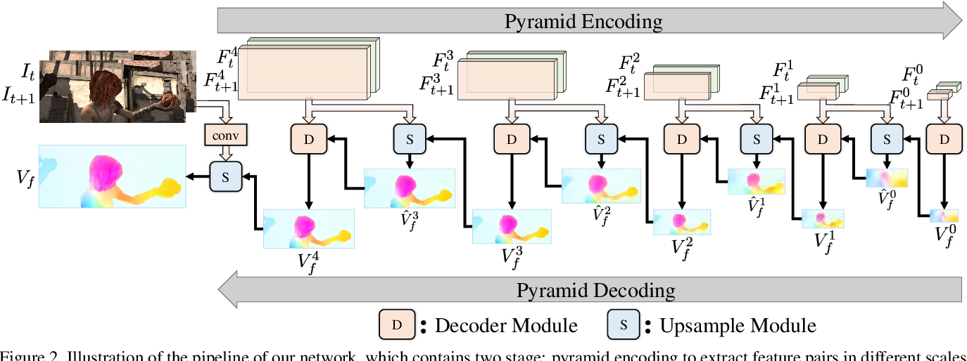 Figure 3 for UPFlow: Upsampling Pyramid for Unsupervised Optical Flow Learning