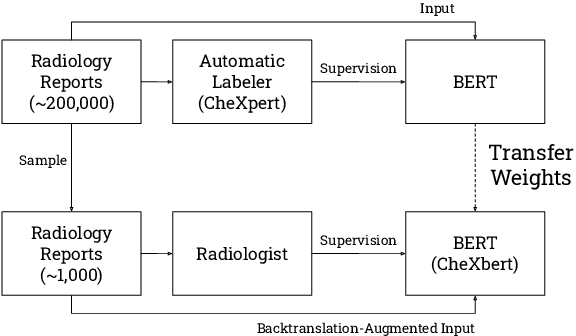 Figure 1 for CheXbert: Combining Automatic Labelers and Expert Annotations for Accurate Radiology Report Labeling Using BERT