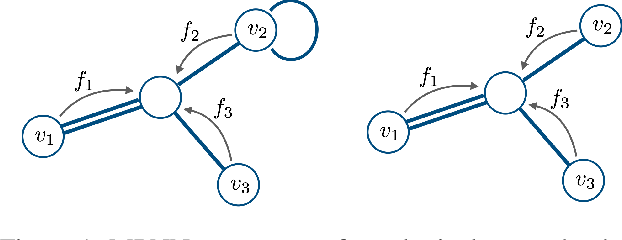 Figure 1 for Autobahn: Automorphism-based Graph Neural Nets