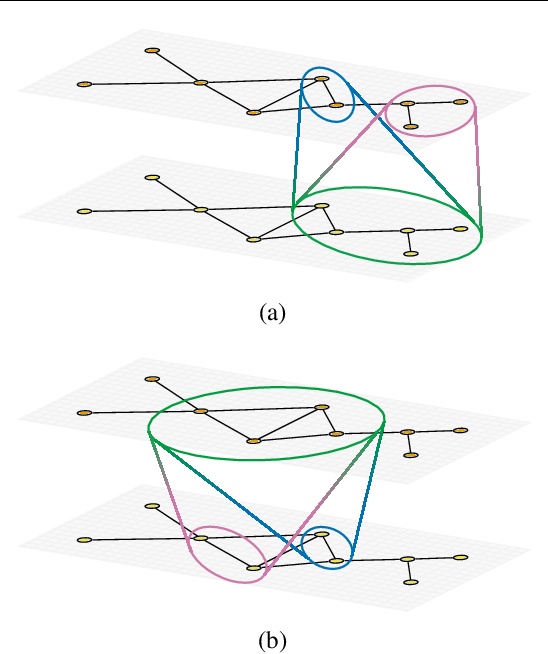 Figure 4 for Autobahn: Automorphism-based Graph Neural Nets