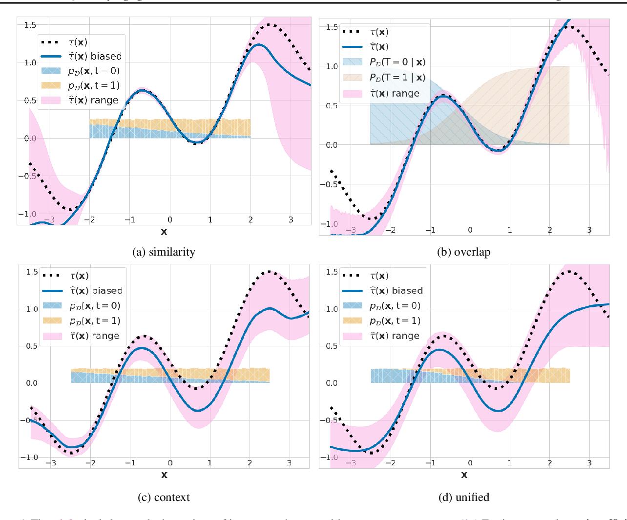 Figure 1 for Quantifying Ignorance in Individual-Level Causal-Effect Estimates under Hidden Confounding