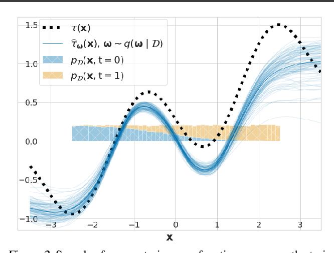 Figure 3 for Quantifying Ignorance in Individual-Level Causal-Effect Estimates under Hidden Confounding