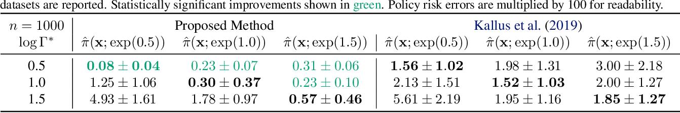 Figure 2 for Quantifying Ignorance in Individual-Level Causal-Effect Estimates under Hidden Confounding