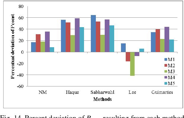 Estimation of three phase induction motor equivalent circuit figure 14 swarovskicordoba Images