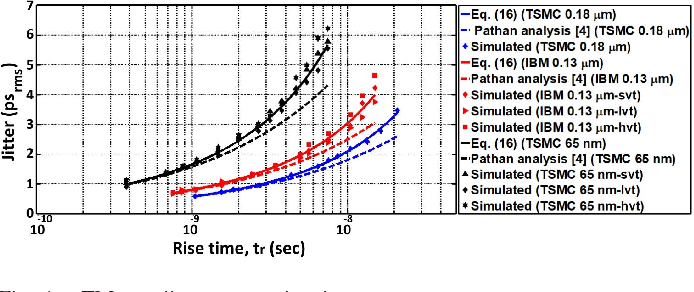 The Peak-SNR Performances of Voltage-Mode versus Time-Mode