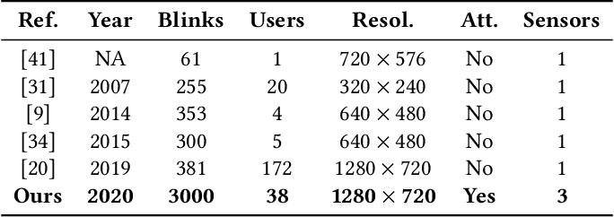 Figure 1 for mEBAL: A Multimodal Database for Eye Blink Detection and Attention Level Estimation