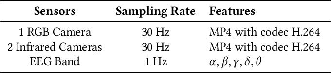 Figure 2 for mEBAL: A Multimodal Database for Eye Blink Detection and Attention Level Estimation