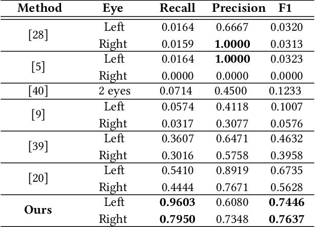 Figure 4 for mEBAL: A Multimodal Database for Eye Blink Detection and Attention Level Estimation