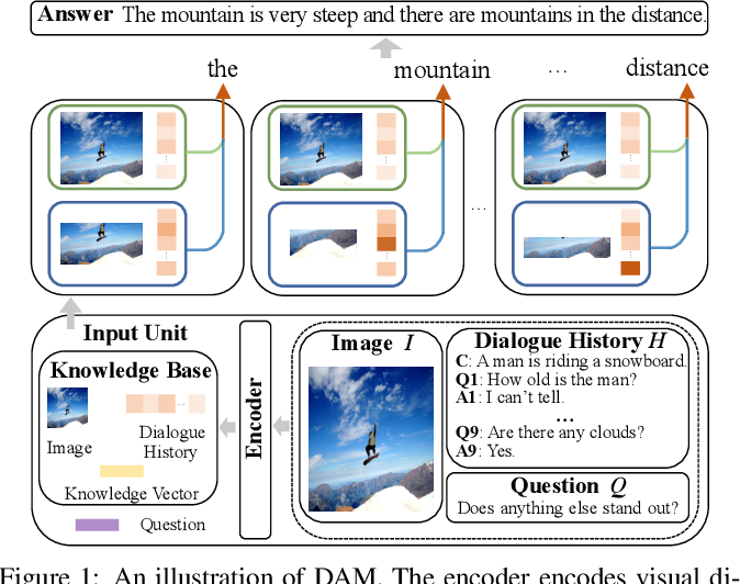 Figure 1 for DAM: Deliberation, Abandon and Memory Networks for Generating Detailed and Non-repetitive Responses in Visual Dialogue